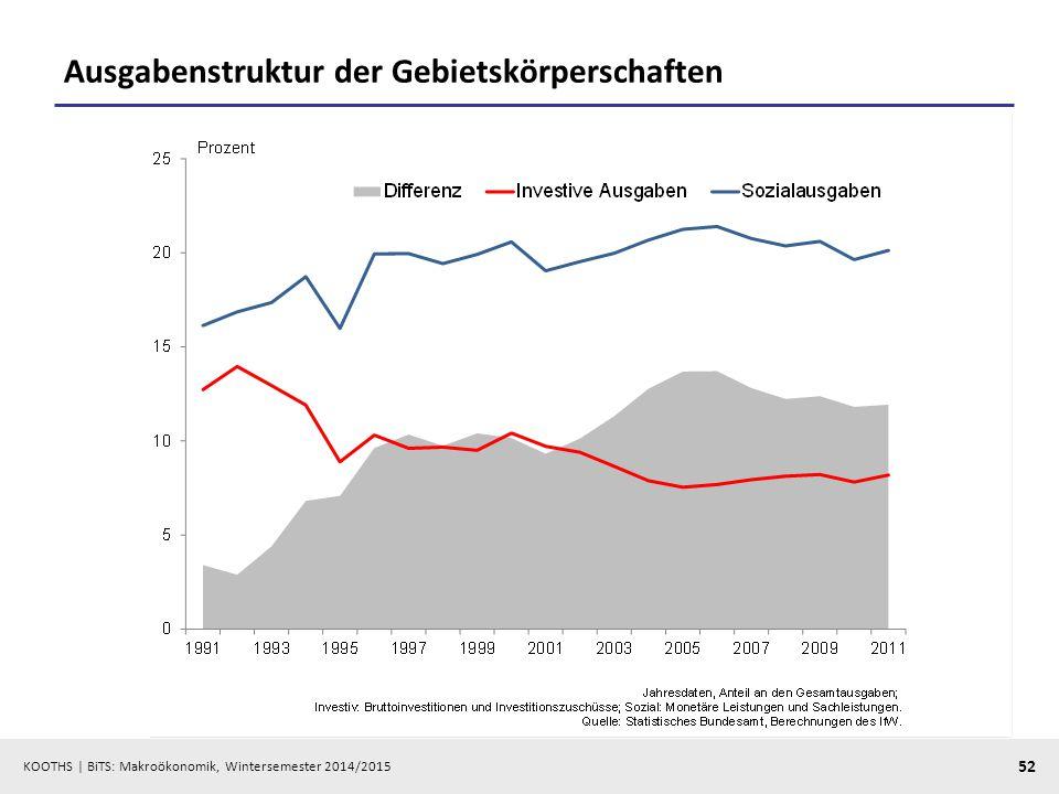 KOOTHS   BiTS: Makroökonomik, Wintersemester 2014/2015 53 Exkurs: Wirtschaftsstruktur und Input-Output-Analyse