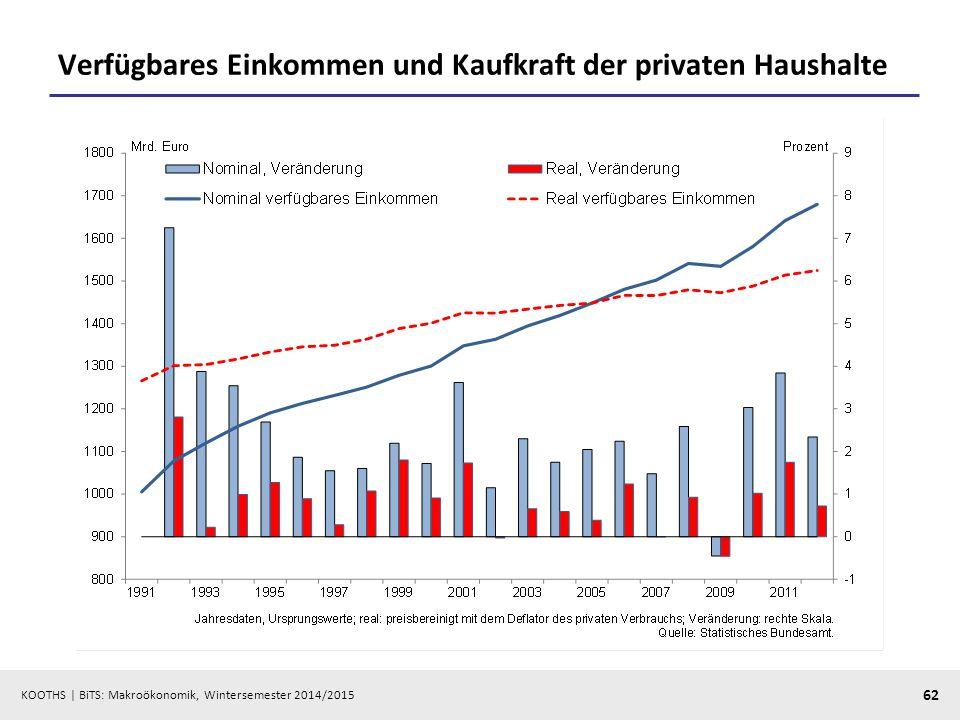 KOOTHS   BiTS: Makroökonomik, Wintersemester 2014/2015 63 Nominal- und Reallöhne (Haushalts- und Unternehmenssicht)