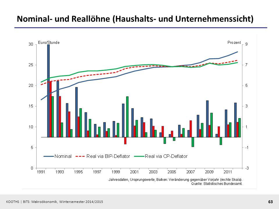 KOOTHS   BiTS: Makroökonomik, Wintersemester 2014/2015 64 Weitere Anwendungsbereiche  Nominal- und Realzinsen (reale Rendite)  Indexierung