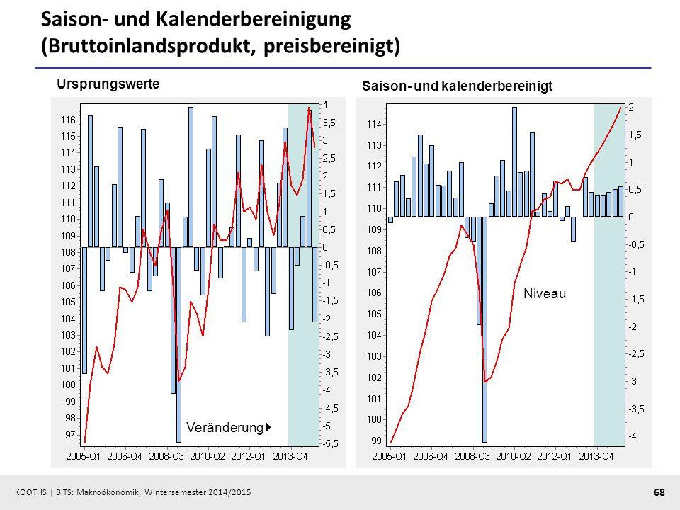 KOOTHS   BiTS: Makroökonomik, Wintersemester 2014/2015 69 Expansionsbeiträge (Lundberg-Komponenten)