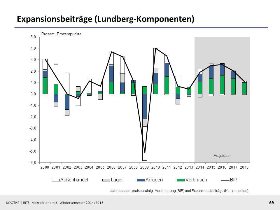 KOOTHS   BiTS: Makroökonomik, Wintersemester 2014/2015 70 Exkurs: Wohlstandsmessung (ökonomische Aktivität vs.