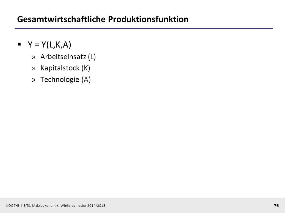 KOOTHS   BiTS: Makroökonomik, Wintersemester 2014/2015 77 Partielle Produktionsfunktion und Grenzerträge