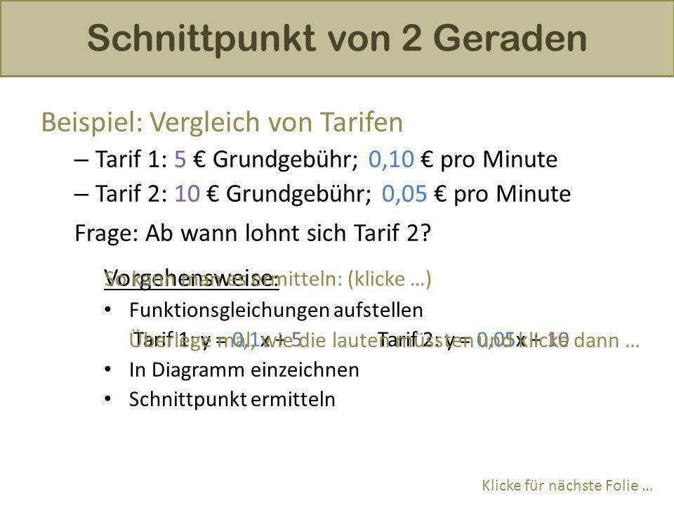 Schnittpunkt von 2 Geraden Beispiel: Vergleich von Tarifen –T–Tarif 1: 5 € Grundgebühr; 0,10 € pro Minute –T–Tarif 2: 10 € Grundgebühr; 0,05 € pro Min