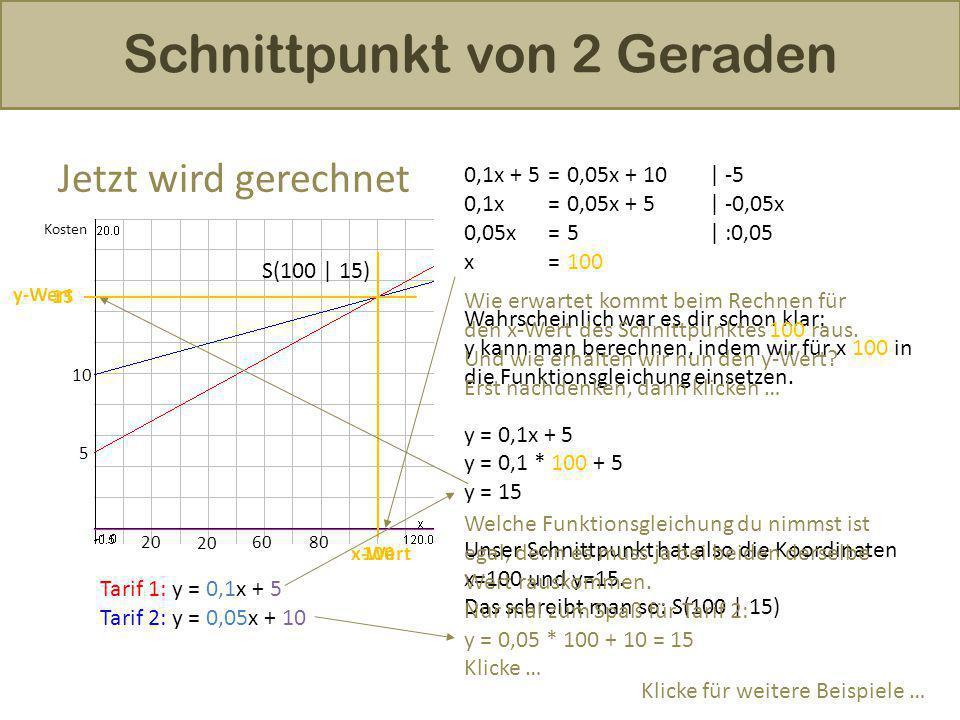 Schnittpunkt von 2 Geraden Jetzt wird gerechnet 10 5 20 6080 Tarif 1: Tarif 2: Kosten 0,1x + 5=0,05x + 10  -5 0,1x=0,05x + 5  -0,05x 0,05x=5  :0,05 x=