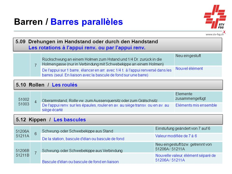 Barren / Barres parallèles 7 Rückschwung an einem Holmen zum Hstand und 1/4 Dr.