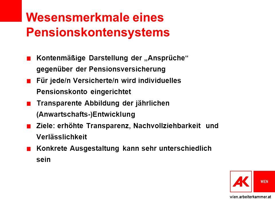 """wien.arbeiterkammer.at Wesensmerkmale eines Pensionskontensystems Kontenmäßige Darstellung der """"Ansprüche"""" gegenüber der Pensionsversicherung Für jede"""