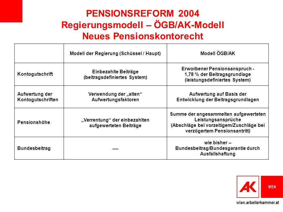 wien.arbeiterkammer.at PENSIONSREFORM 2004 Regierungsmodell – ÖGB/AK-Modell Neues Pensionskontorecht Modell der Regierung (Schüssel / Haupt)Modell ÖGB
