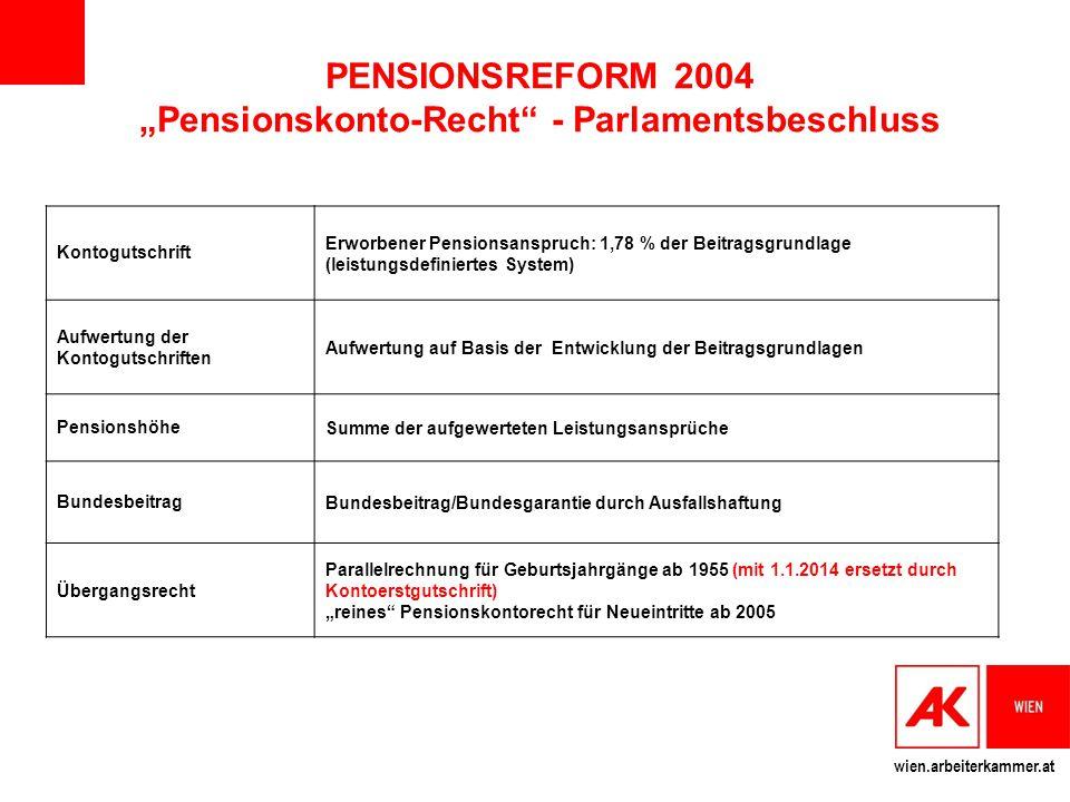 """wien.arbeiterkammer.at PENSIONSREFORM 2004 """"Pensionskonto-Recht"""" - Parlamentsbeschluss Kontogutschrift Erworbener Pensionsanspruch: 1,78 % der Beitrag"""