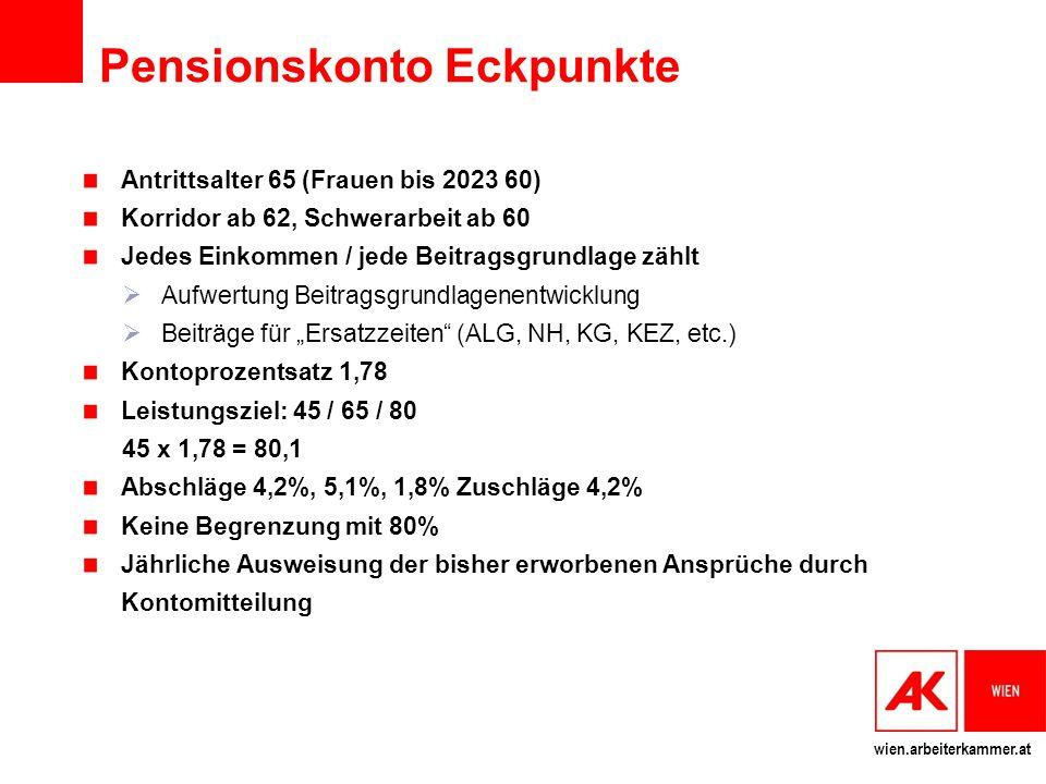 """wien.arbeiterkammer.at Pensionskonto Eckpunkte Antrittsalter 65 (Frauen bis 2023 60) Korridor ab 62, Schwerarbeit ab 60 Jedes Einkommen / jede Beitragsgrundlage zählt  Aufwertung Beitragsgrundlagenentwicklung  Beiträge für """"Ersatzzeiten (ALG, NH, KG, KEZ, etc.) Kontoprozentsatz 1,78 Leistungsziel: 45 / 65 / 80 45 x 1,78 = 80,1 Abschläge 4,2%, 5,1%, 1,8% Zuschläge 4,2% Keine Begrenzung mit 80% Jährliche Ausweisung der bisher erworbenen Ansprüche durch Kontomitteilung"""
