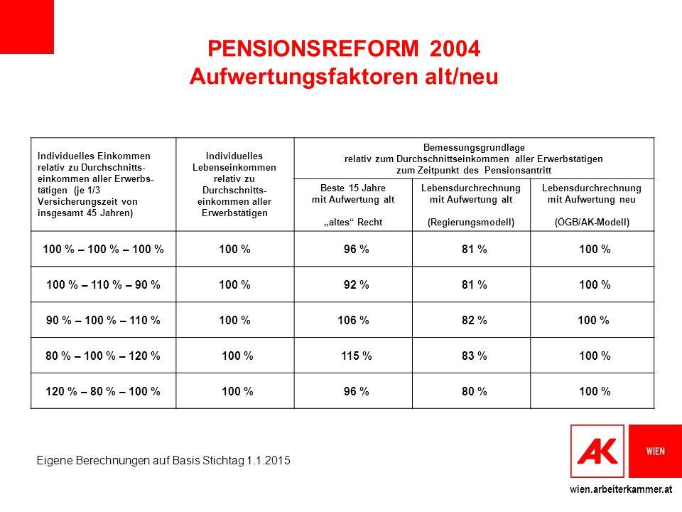 wien.arbeiterkammer.at PENSIONSREFORM 2004 Aufwertungsfaktoren alt/neu Individuelles Einkommen relativ zu Durchschnitts- einkommen aller Erwerbs- täti