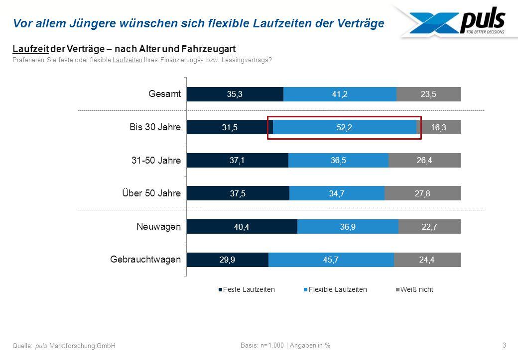 3 Quelle: puls Marktforschung GmbH Vor allem Jüngere wünschen sich flexible Laufzeiten der Verträge Laufzeit der Verträge – nach Alter und Fahrzeugart