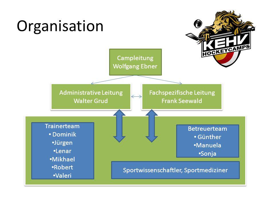Spieler im Mittelpunkt Spieler Gruppen on-ice(Skills) off-ice(Kondition,Sportmedizin) fachspezifische Leitung administrative Leitung