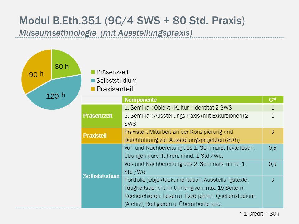 Modul B.Eth.351 (9C/4 SWS + 80 Std. Praxis) Museumsethnologie (mit Ausstellungspraxis) * 1 Credit = 30h KomponenteC* Präsenzzeit 1. Seminar: Objekt -