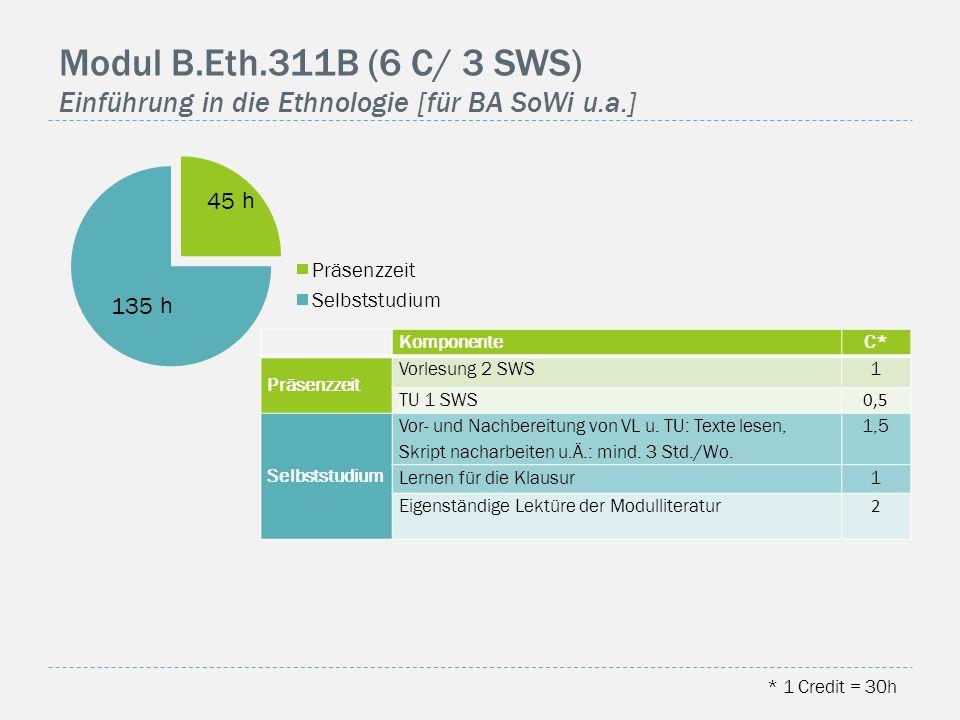 Modul B.Eth.311B (6 C/ 3 SWS) Einführung in die Ethnologie [für BA SoWi u.a.] h h * 1 Credit = 30h KomponenteC* Präsenzzeit Vorlesung 2 SWS1 TU 1 SWS 0,5 Selbststudium Vor- und Nachbereitung von VL u.