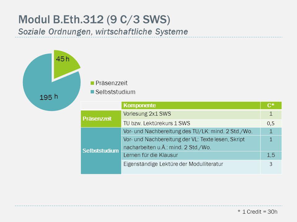 Modul B.Eth.312 (9 C/3 SWS) Soziale Ordnungen, wirtschaftliche Systeme h h * 1 Credit = 30h KomponenteC* Präsenzzeit Vorlesung 2x1 SWS1 TU bzw.