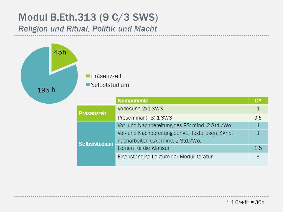 Modul B.Eth.313 (9 C/3 SWS) Religion und Ritual, Politik und Macht * 1 Credit = 30h KomponenteC* Präsenzzeit Vorlesung 2x1 SWS1 Proseminar (PS) 1 SWS 0,5 Selbststudium Vor- und Nachbereitung des PS: mind.