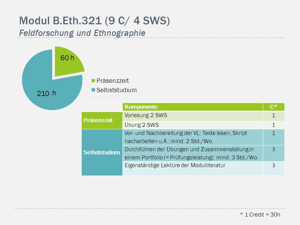 Modul B.Eth.321 (9 C/ 4 SWS) Feldforschung und Ethnographie * 1 Credit = 30h KomponenteC* Präsenzzeit Vorlesung 2 SWS1 Übung 2 SWS 1 Selbststudium Vor- und Nachbereitung der VL: Texte lesen, Skript nacharbeiten u.Ä.: mind.