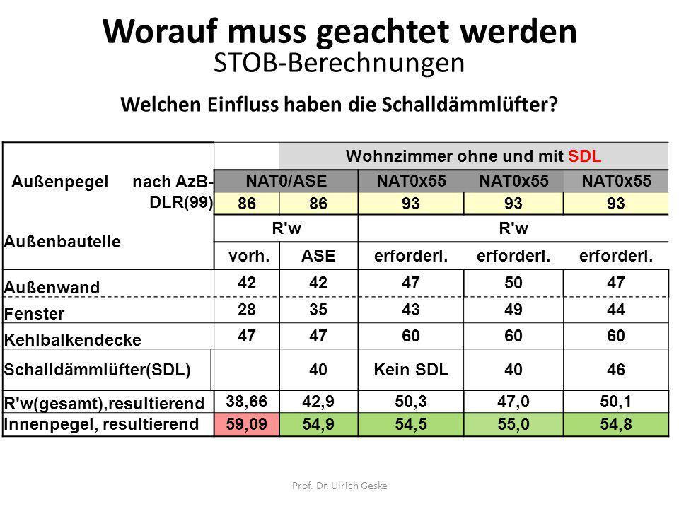 Prof.Dr. Ulrich Geske Welchen Einfluss haben die Schalldämmlüfter.