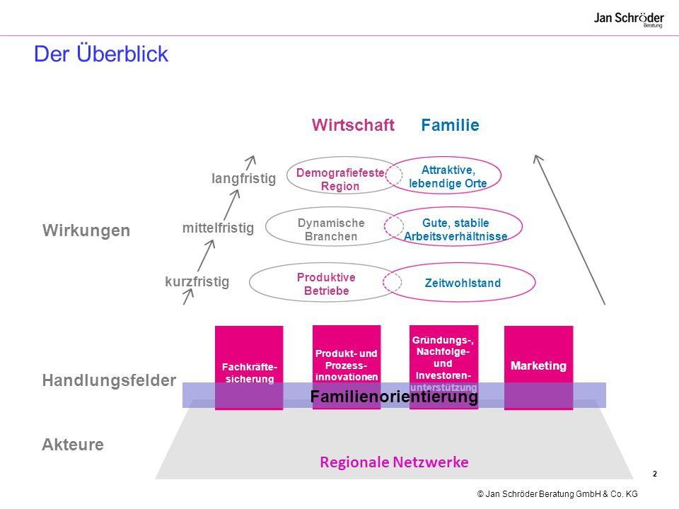 Regionale Netzwerke Akteure Handlungsfelder Der Überblick Wirkungen Fachkräfte- sicherung Produkt- und Prozess- innovationen Gründungs-, Nachfolge- un