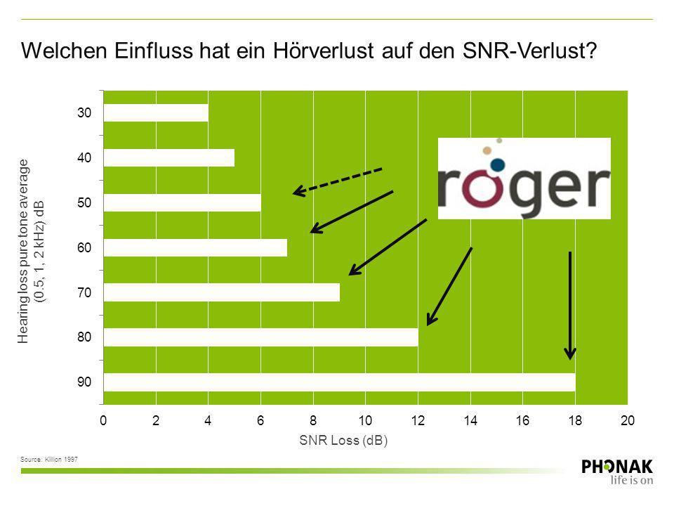 SNR Loss (dB) Source: Killion 1997 Hearing loss pure tone average (0.5, 1, 2 kHz) dB Welchen Einfluss hat ein Hörverlust auf den SNR-Verlust?