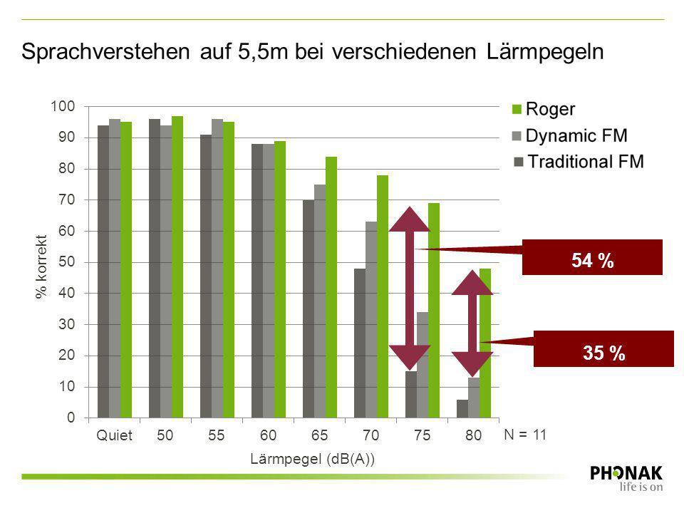 % korrekt Lärmpegel (dB(A)) N = 11 54 % Sprachverstehen auf 5,5m bei verschiedenen Lärmpegeln 35 %