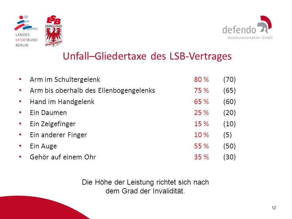 12 Unfall–Gliedertaxe des LSB-Vertrages Arm im Schultergelenk80 %(70) Arm bis oberhalb des Ellenbogengelenks75 %(65) Hand im Handgelenk65 %(60) Ein Da