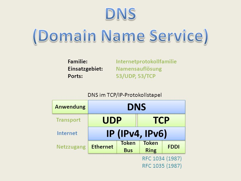 UDP TCP Ethernet Token Bus Token Ring FDDI Transport Internet Netzzugang Anwendung IP (IPv4, IPv6) DNS Familie: Internetprotokollfamilie Einsatzgebiet