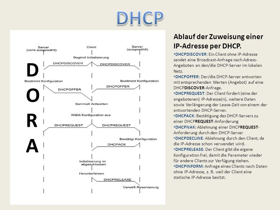 Ablauf der Zuweisung einer IP-Adresse per DHCP. DHCPDISCOVER: Ein Client ohne IP-Adresse sendet eine Broadcast-Anfrage nach Adress- Angeboten an den/d