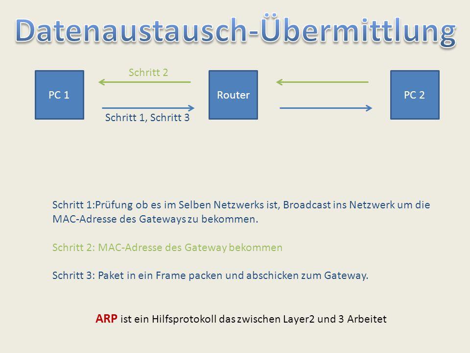 ARP ist ein Hilfsprotokoll das zwischen Layer2 und 3 Arbeitet PC 1RouterPC 2 Schritt 1, Schritt 3 Schritt 2 Schritt 1:Prüfung ob es im Selben Netzwerk