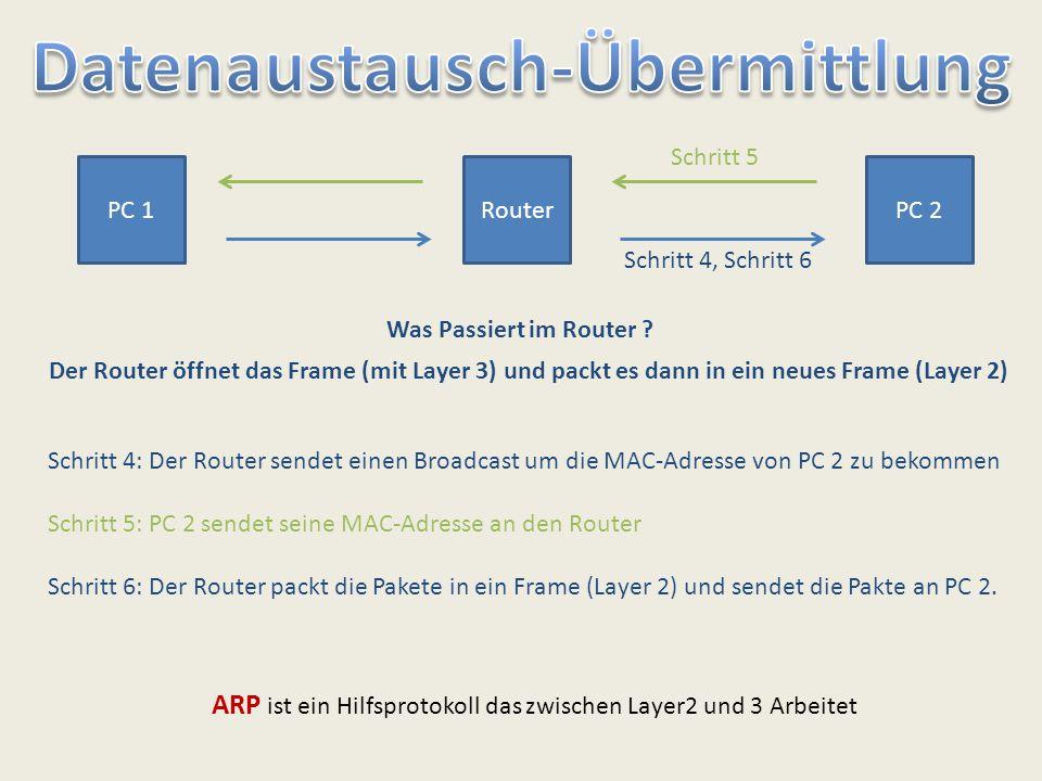 ARP ist ein Hilfsprotokoll das zwischen Layer2 und 3 Arbeitet PC 1RouterPC 2 Schritt 4, Schritt 6 Schritt 5 Was Passiert im Router ? Der Router öffnet