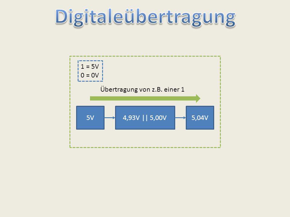 5V4,93V || 5,00V5,04V Übertragung von z.B. einer 1 1 = 5V 0 = 0V