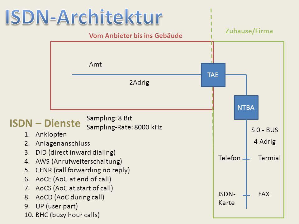 Amt 2Adrig TAE NTBA S 0 - BUS 4 Adrig Telefon ISDN- Karte Termial FAX Zuhause/Firma Vom Anbieter bis ins Gebäude ISDN – Dienste 1.Anklopfen 2.Anlagena
