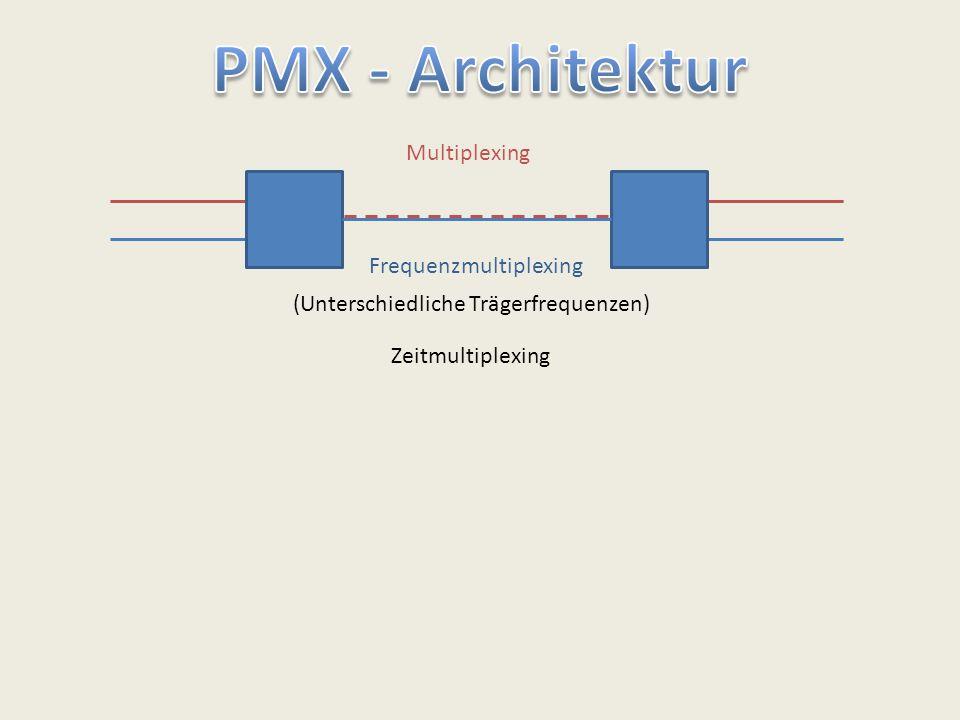 Multiplexing Frequenzmultiplexing (Unterschiedliche Trägerfrequenzen) Zeitmultiplexing
