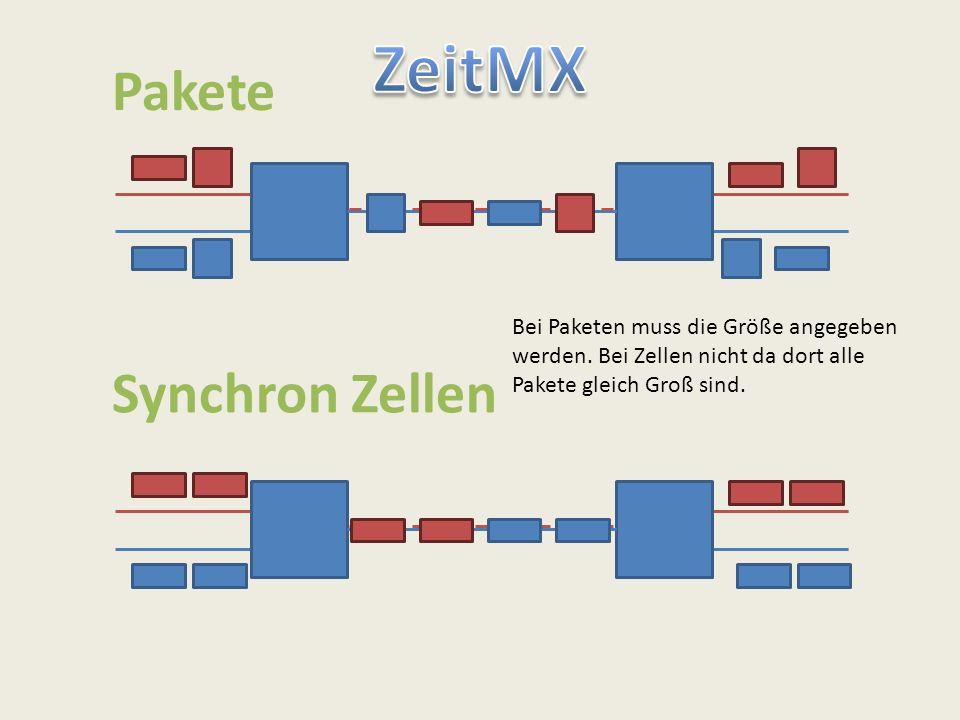 Pakete Synchron Zellen Bei Paketen muss die Größe angegeben werden. Bei Zellen nicht da dort alle Pakete gleich Groß sind.