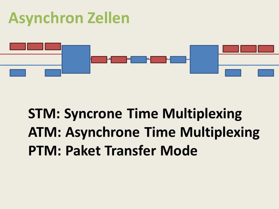 Asynchron Zellen STM: Syncrone Time Multiplexing ATM: Asynchrone Time Multiplexing PTM: Paket Transfer Mode