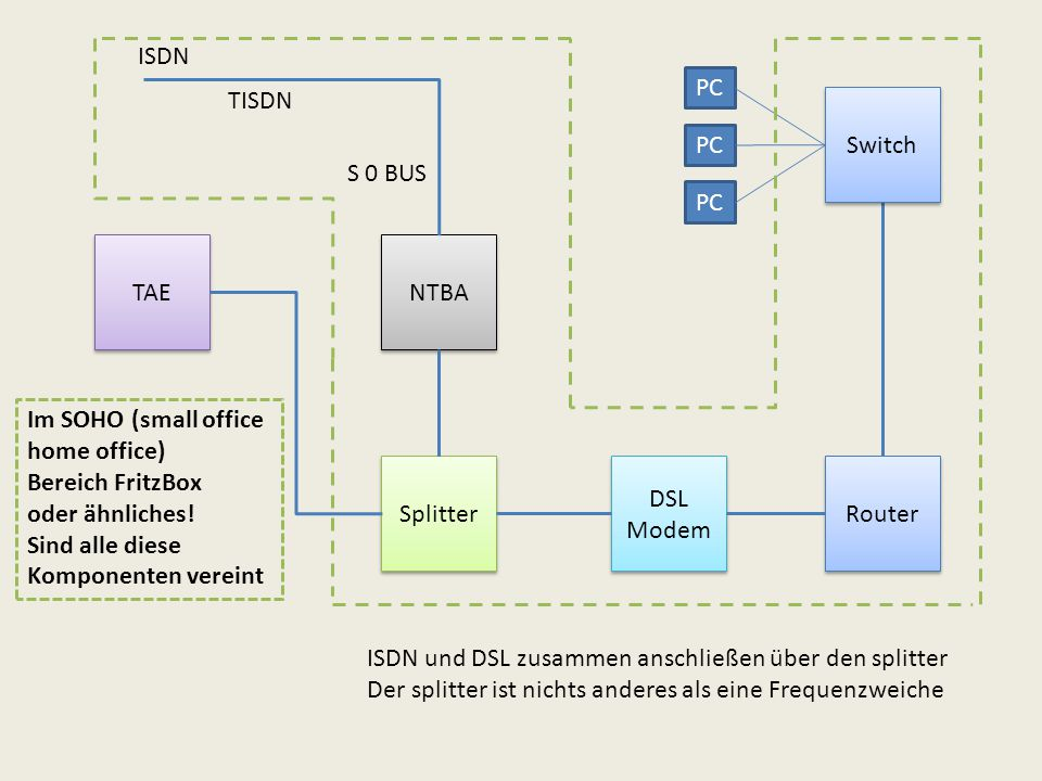 TAE Splitter NTBA DSL Modem DSL Modem Router Switch PC S 0 BUS ISDN TISDN Im SOHO (small office home office) Bereich FritzBox oder ähnliches.