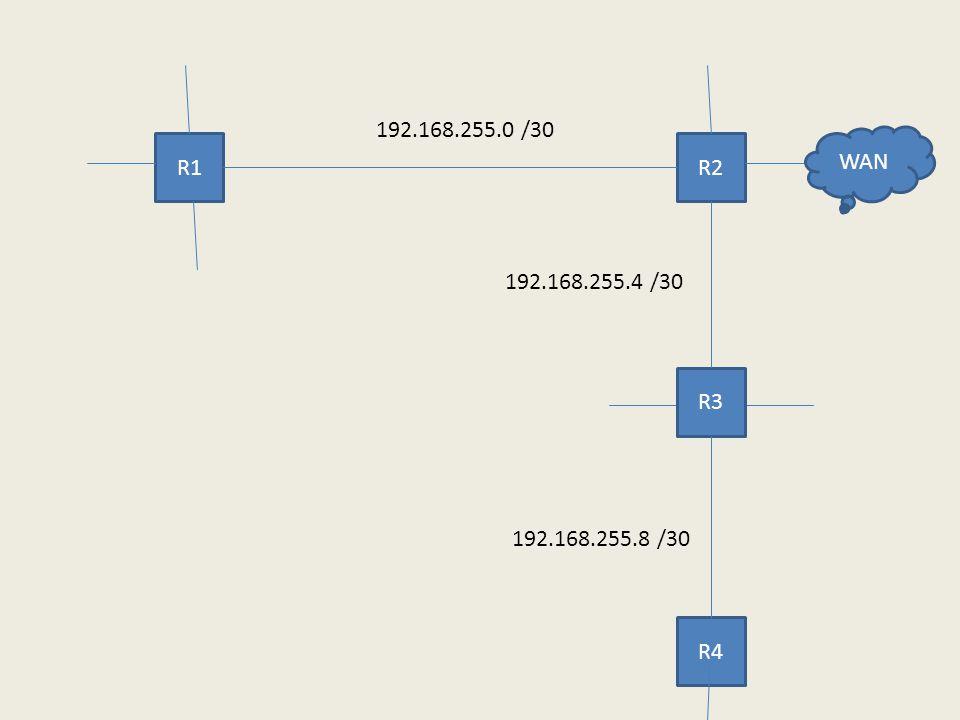 R1R2 R3 R4 WAN 192.168.255.0 /30 192.168.255.4 /30 192.168.255.8 /30