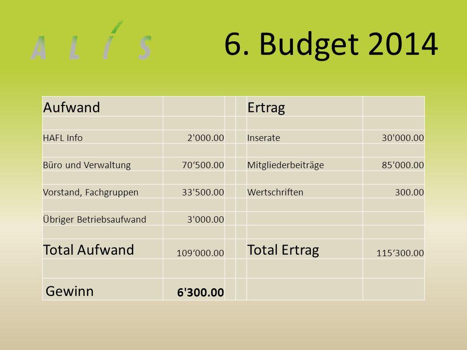6. Budget 2014 Aufwand Ertrag HAFL Info2'000.00 Inserate30'000.00 Büro und Verwaltung70'500.00 Mitgliederbeiträge85'000.00 Vorstand, Fachgruppen33'500