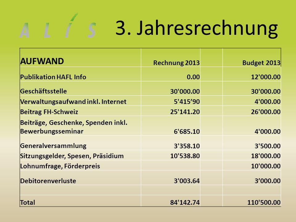 3. Jahresrechnung AUFWAND Rechnung 2013Budget 2013 Publikation HAFL Info0.00 12'000.00 Geschäftsstelle30'000.00 Verwaltungsaufwand inkl. Internet5'415
