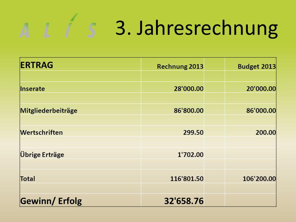 3. Jahresrechnung ERTRAG Rechnung 2013Budget 2013 Inserate28'000.0020'000.00 Mitgliederbeiträge86'800.0086'000.00 Wertschriften299.50200.00 Übrige Ert