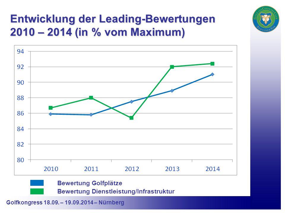 Entwicklung der Leading-Bewertungen 2010 – 2014 (in % vom Maximum) Bewertung Golfplätze Bewertung Dienstleistung/Infrastruktur
