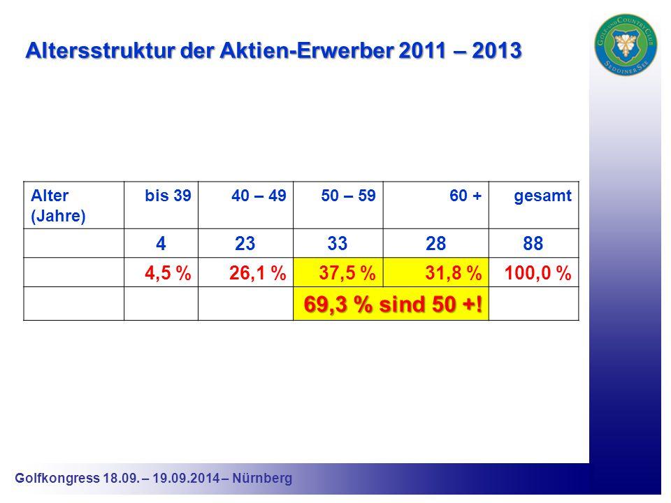 Altersstruktur der Aktien-Erwerber 2011 – 2013 Alter (Jahre) bis 3940 – 4950 – 5960 +gesamt 423332888 4,5 %26,1 %37,5 %31,8 %100,0 % 69,3 % sind 50 +!