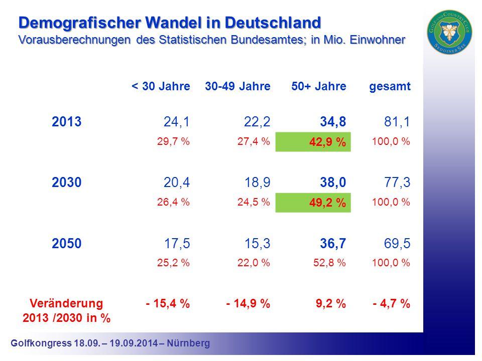 Golfkongress 18.09.– 19.09.2014 – Nürnberg Entwicklung der Altersstruktur des G&CC Seddiner See e.