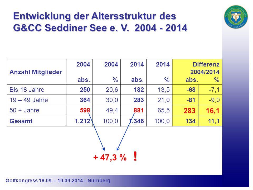 Golfkongress 18.09. – 19.09.2014 – Nürnberg Entwicklung der Altersstruktur des G&CC Seddiner See e.