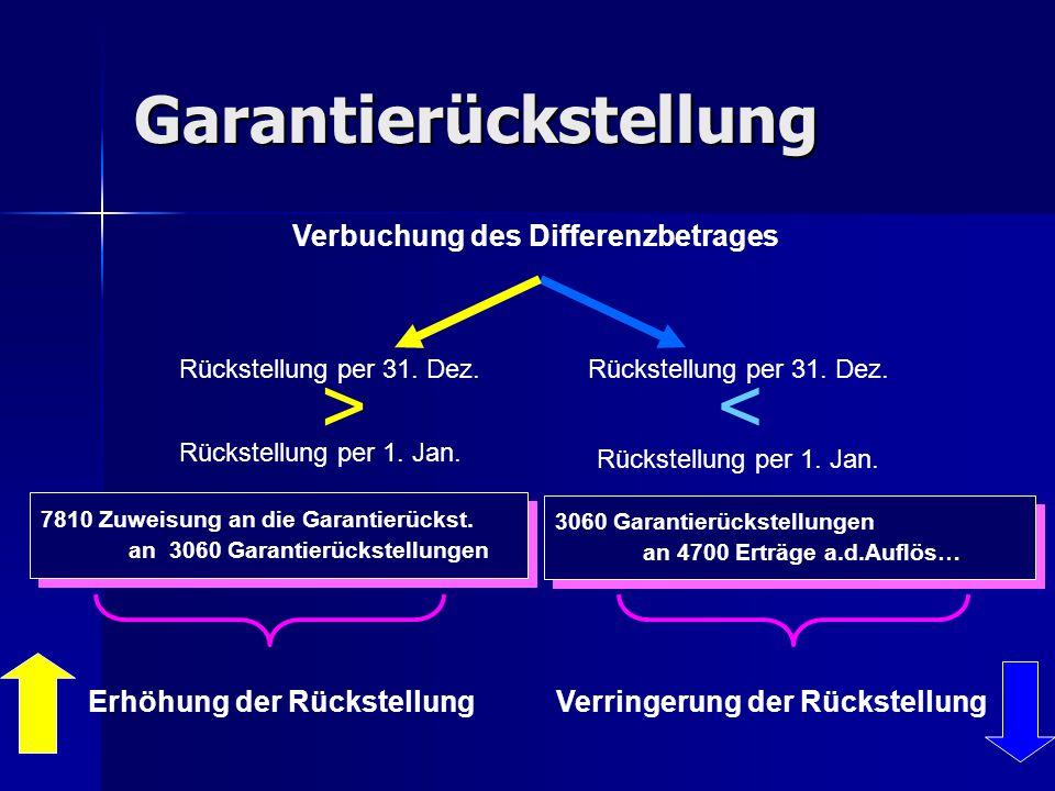 Garantierückstellung Verbuchung des Differenzbetrages Rückstellung per 31. Dez. >< Rückstellung per 1. Jan. 7810 Zuweisung an die Garantierückst. an 3