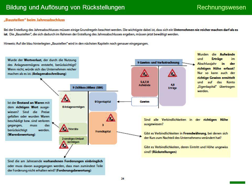 Bildung und Auflösung von RückstellungenRechnungswesen © Manz Verlag Schulbuch Folie 1/6
