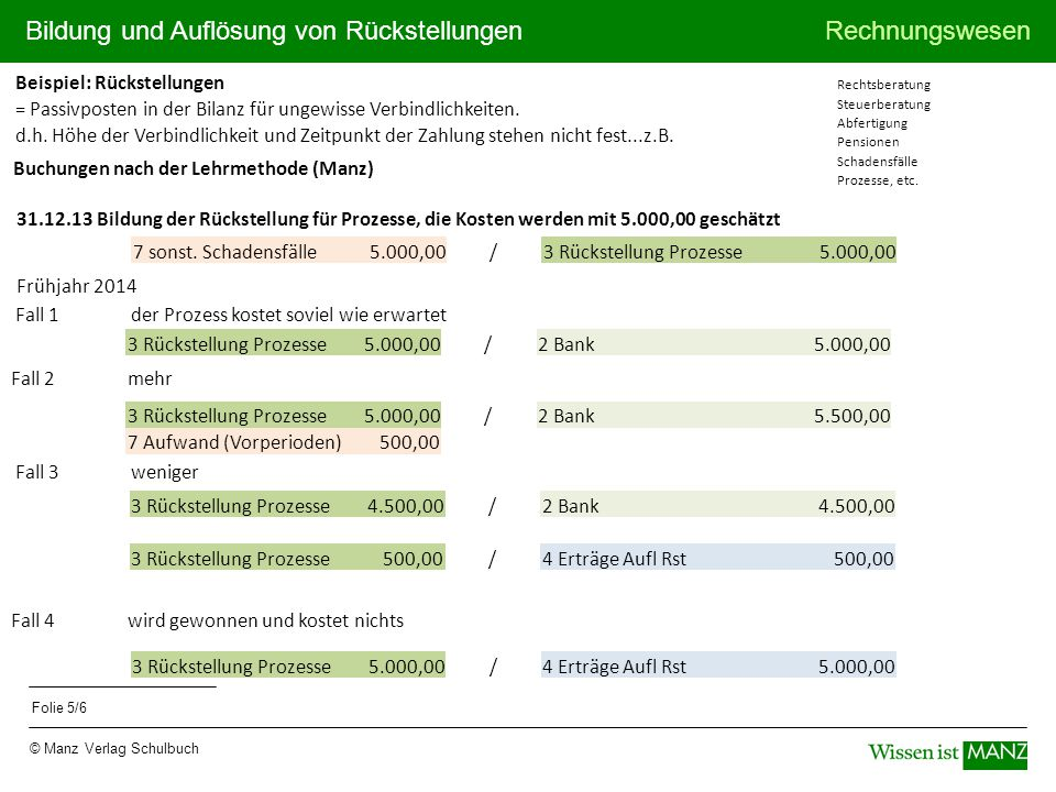 Bildung und Auflösung von RückstellungenRechnungswesen © Manz Verlag Schulbuch Folie 5/6 Beispiel: Rückstellungen = Passivposten in der Bilanz für ungewisse Verbindlichkeiten.