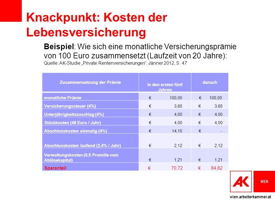 """wien.arbeiterkammer.at Knackpunkt: Kosten der Lebensversicherung Zusammensetzung der Prämie in den ersten fünf Jahren danach monatliche Prämie € 100,00 Versicherungssteuer (4%) € 3,85 Unterjährigkeitszuschlag (4%) € 4,00 Stückkosten (48 Euro / Jahr) € 4,00 Abschlusskosten einmalig (4%) € 14,10 € - Abschlusskosten laufend (2,4% / Jahr) € 2,12 Verwaltungskosten (0,5 Promille vom Ablösekapital) € 1,21 Sparanteil € 70,72 € 84,82 Beispiel: Wie sich eine monatliche Versicherungsprämie von 100 Euro zusammensetzt (Laufzeit von 20 Jahre): Quelle: AK-Studie """"Private Rentenversicherungen , Jänner 2012, S."""