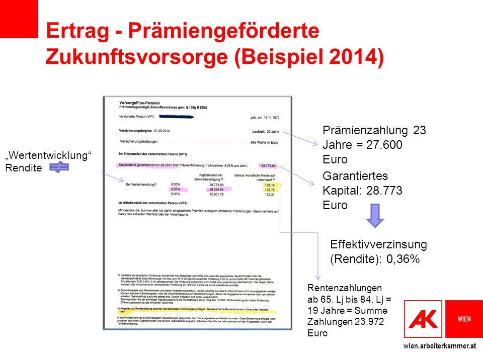 wien.arbeiterkammer.at Ertrag - Prämiengeförderte Zukunftsvorsorge (Beispiel 2014) Prämienzahlung 23 Jahre = 27.600 Euro Garantiertes Kapital: 28.773