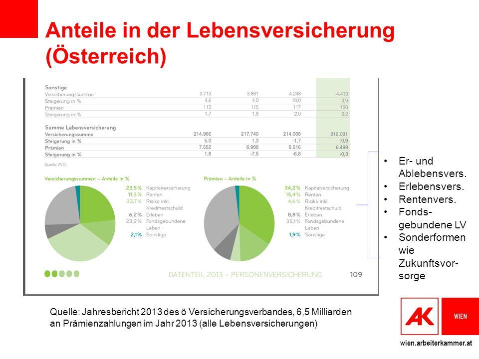 wien.arbeiterkammer.at Anteile in der Lebensversicherung (Österreich) Quelle: Jahresbericht 2013 des ö Versicherungsverbandes, 6,5 Milliarden an Prämi